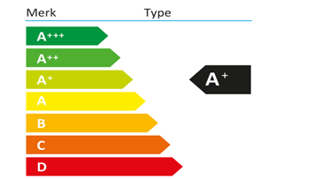 Energielabel-A+