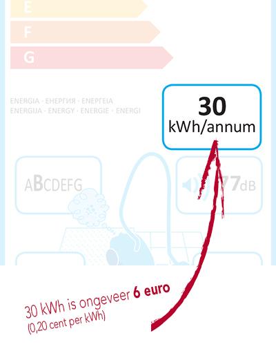30kwh stofzuiger voorbeeld energielabel